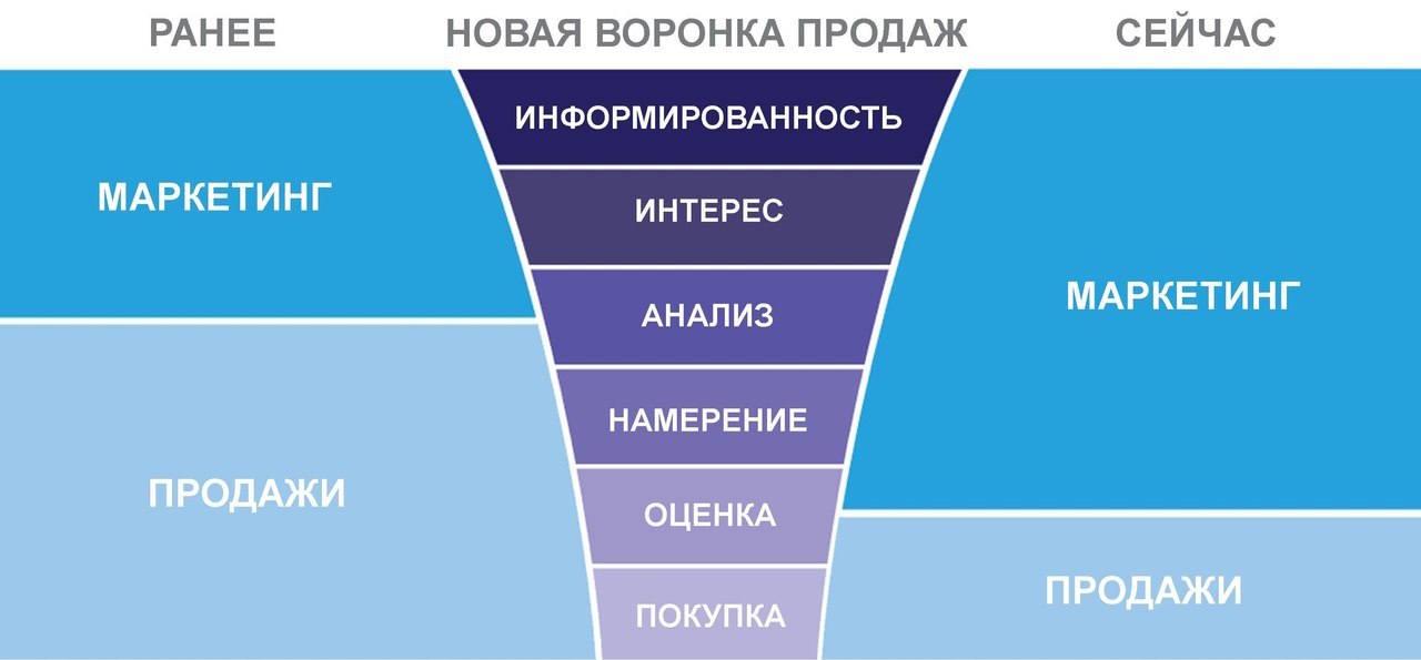 marketing i prodazhi ranee i sejchas - Воронка продаж, или как стать лидером на рынке
