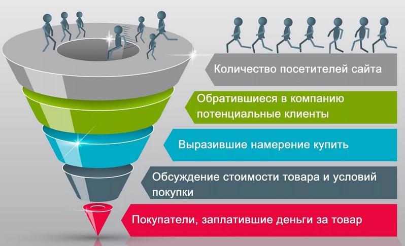 princip voronki - Воронка продаж, или как стать лидером на рынке