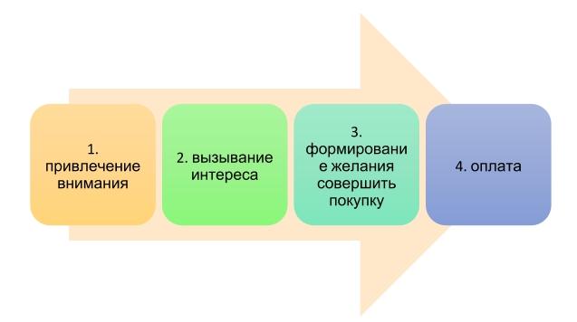 rabota predlozheniya po skheme - Воронка продаж, или как стать лидером на рынке