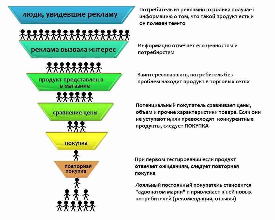 voronka prodazh - Воронка продаж, или как стать лидером на рынке