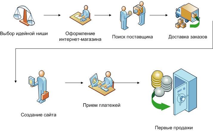 Базовая схема создания интернет магазина
