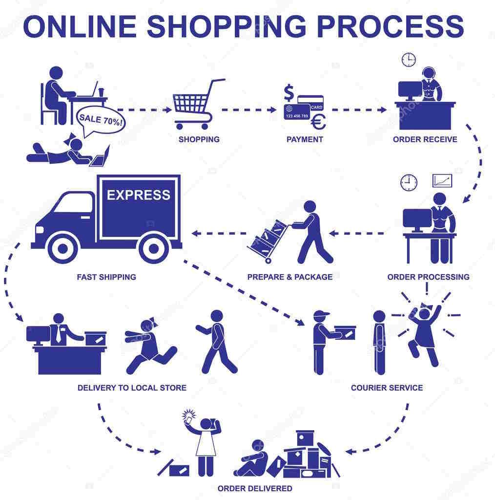 Процесс онлайн-покупок