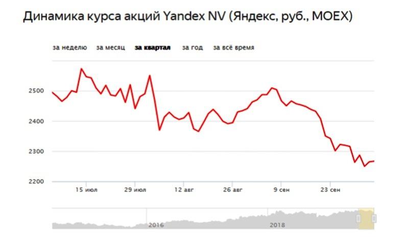 Динамика акций Яндекса за квартал