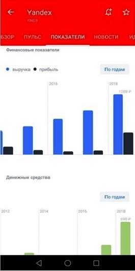 купить акции Яндекса