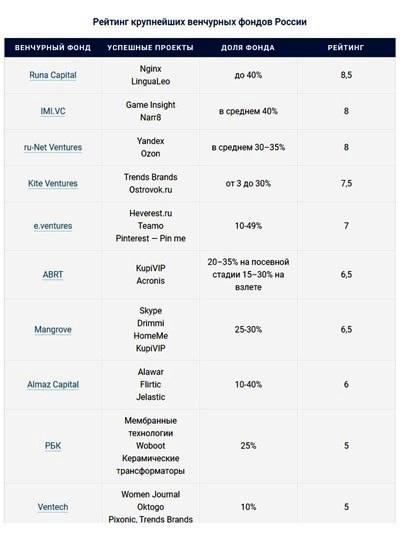 рейтинг крупнейших венчурных фондов