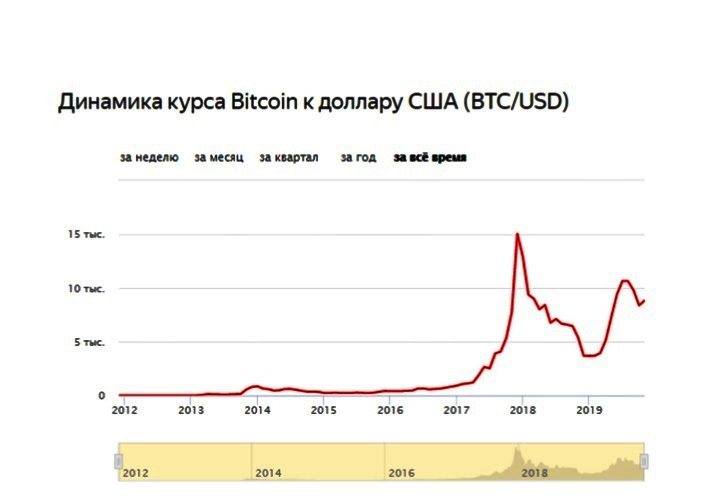 динамика курса биткоина к доллару