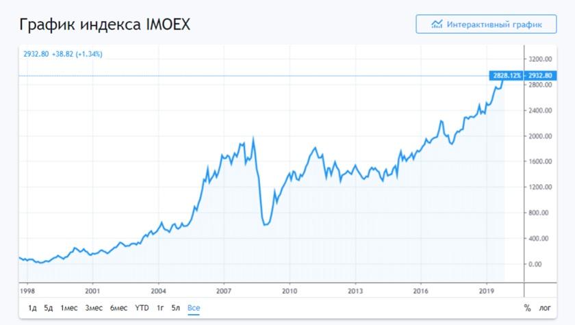 как начать инвестировать на московской бирже
