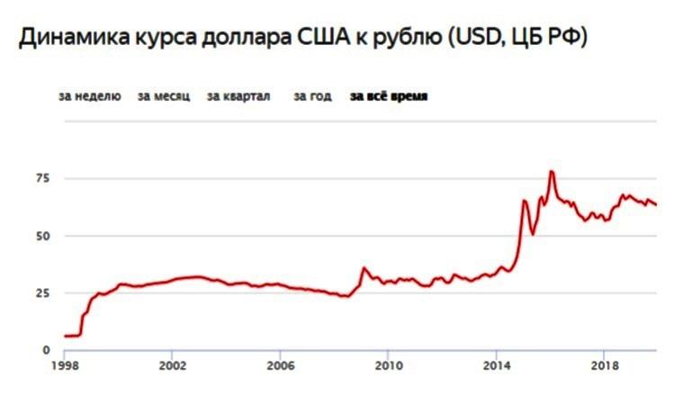 динамика курса доллара к валюте рубль