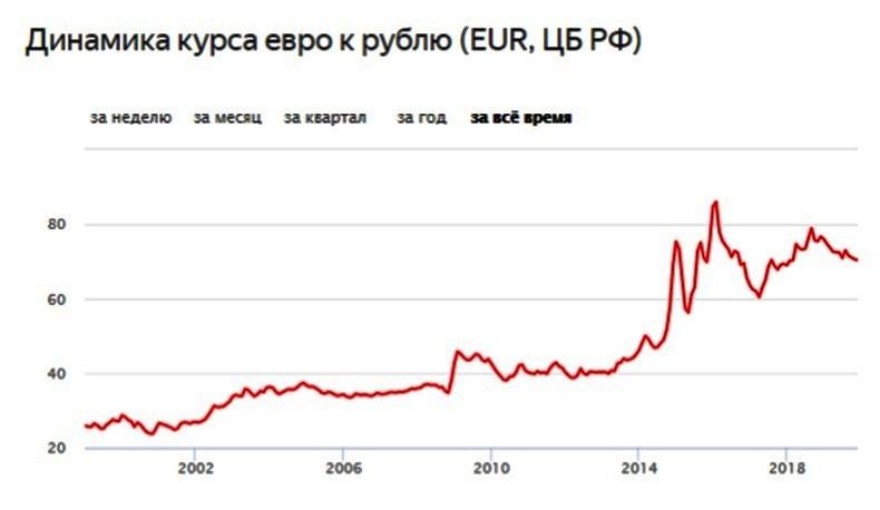 В какой валюте хранить деньги - евро
