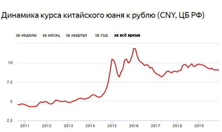 динамика курса юаня к валюте рубль