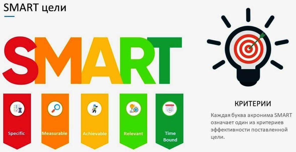 SMART-подход в постановке целей