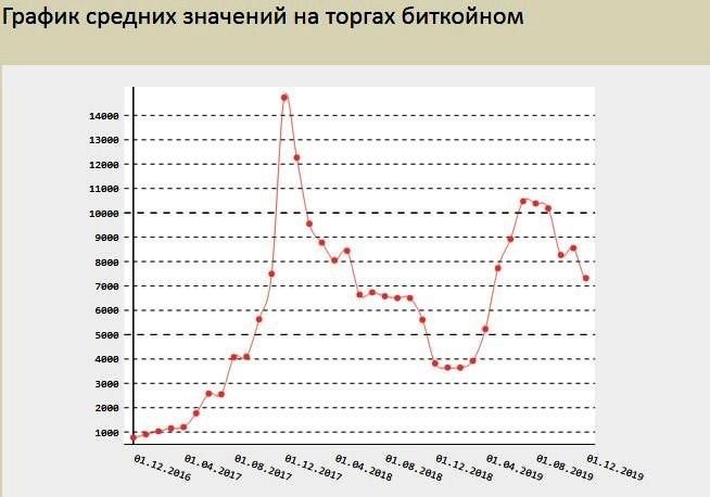 график значений на торгах биткоином